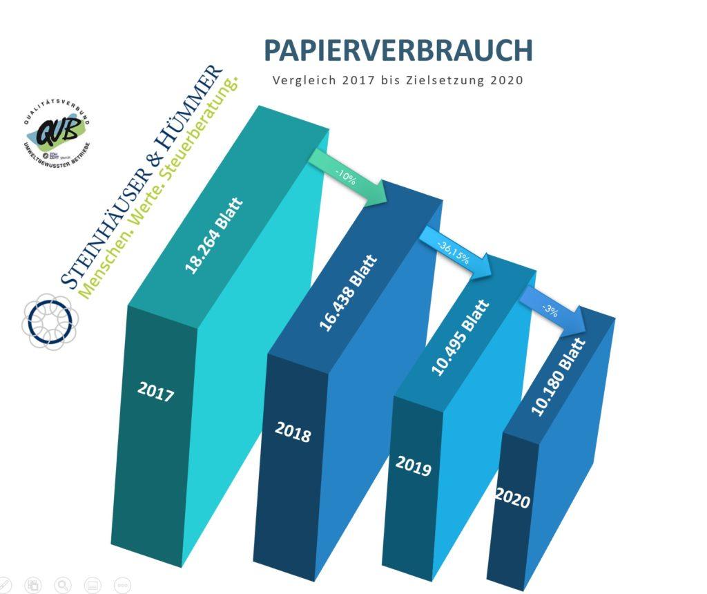 Reduzierung Papierverbrauch